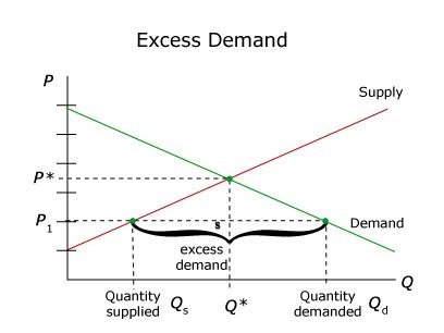excess-demand
