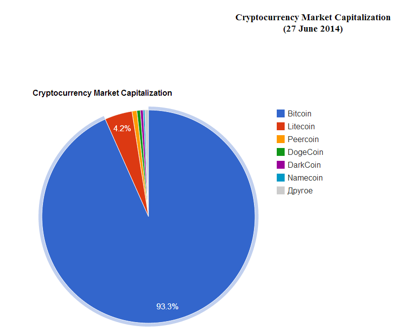 2014-06-27 15-16-31 Crypto Coin Market Capitalization Pie chart   DOGEcoin Bitcoin Litecoin DOGE Peercoin Namecoin SXC Sexc