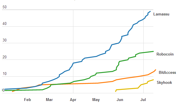 2014-07-23 10-54-28 7 Charts That Show a Year of Growth for Bitcoin ATMs - Google Chrome
