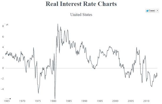 real-rates