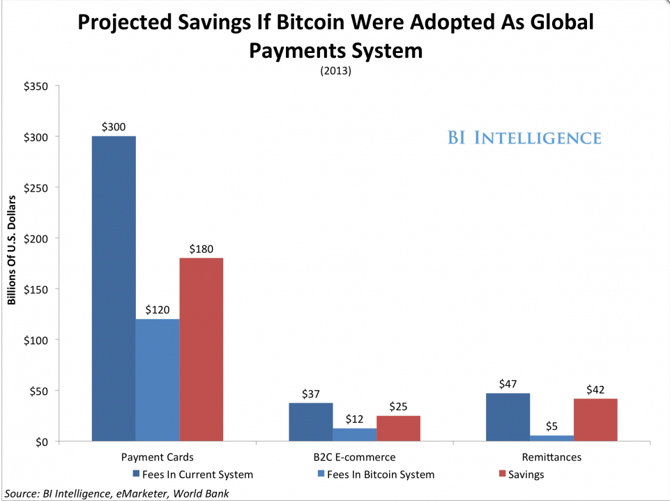2014-10-15 11-11-14 Bitcoin Solves Big Payments Problems - Business Insider - Google Chrome