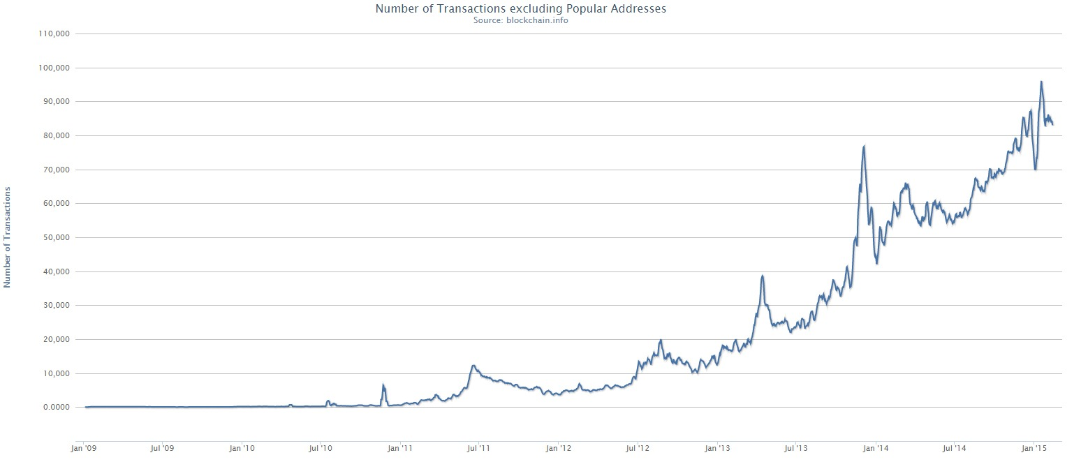 Bitcoin-Number-of-Transactions-excluding-Popular-Addresses