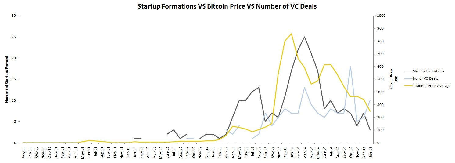 Startups-VS-Price-VS-Venture-Capital