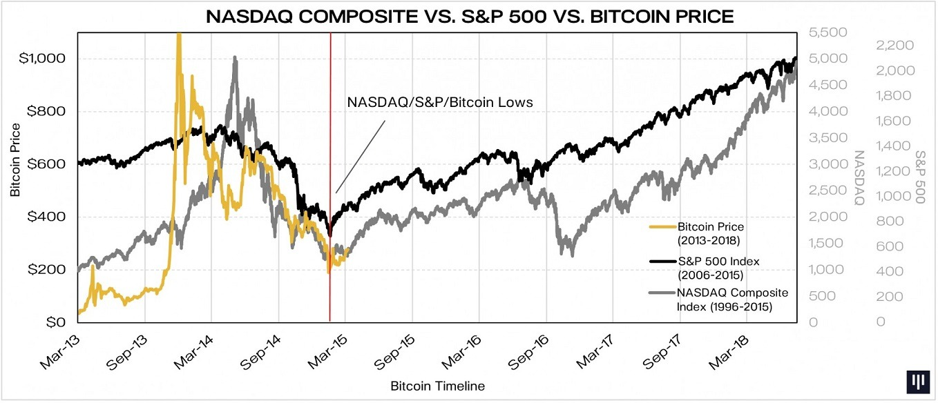 NASDAQ-vs-SP-vs-Bitcoin1