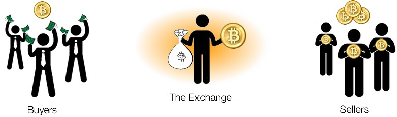 Exchange-top