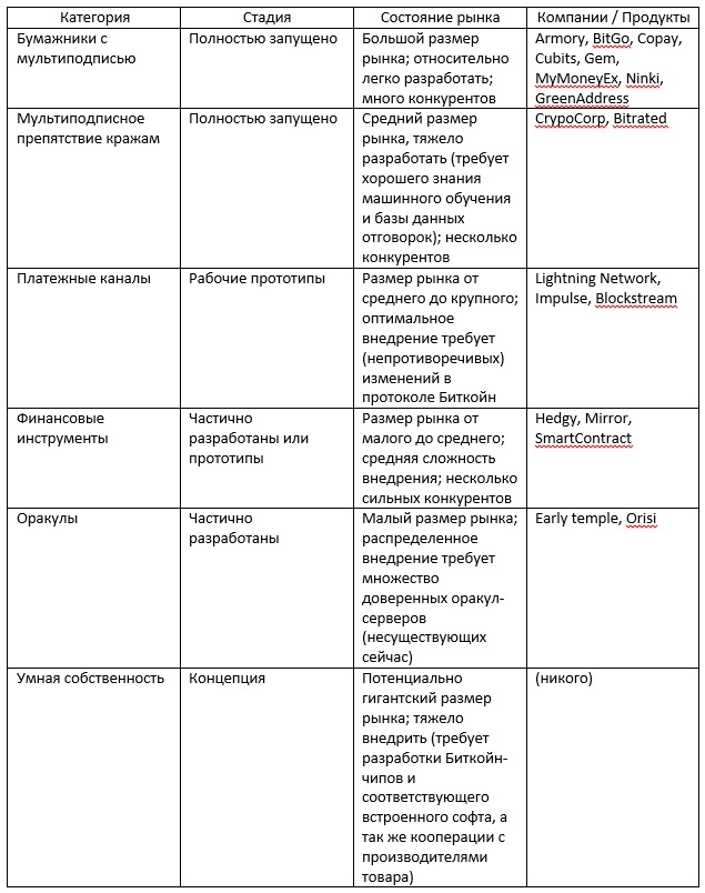 smart_contracts_categories3