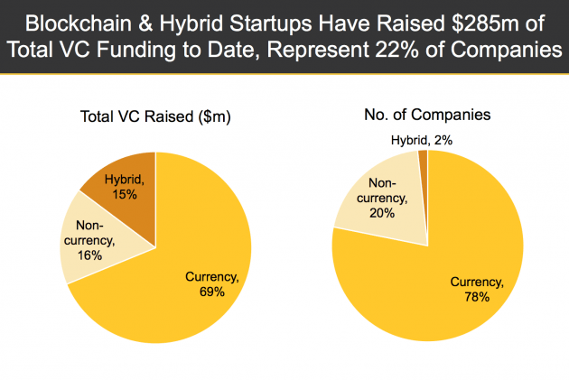 Blockchain-and-hybrid-startups-630x421