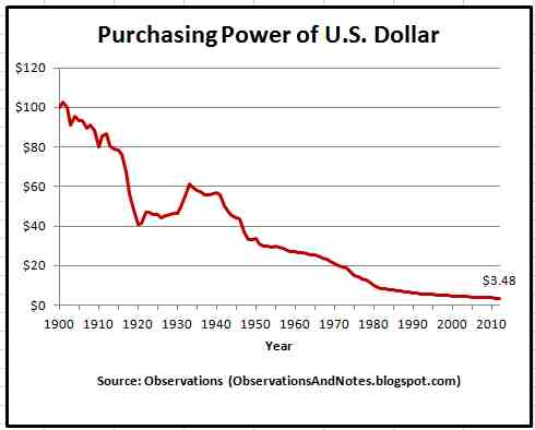 a-Purchasing-Power-of-U.S.-Dollar