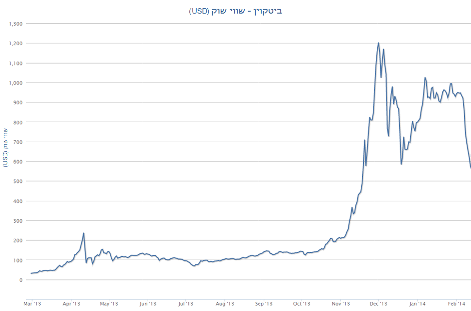 BitcoinMarketValues_Feb_2014-1