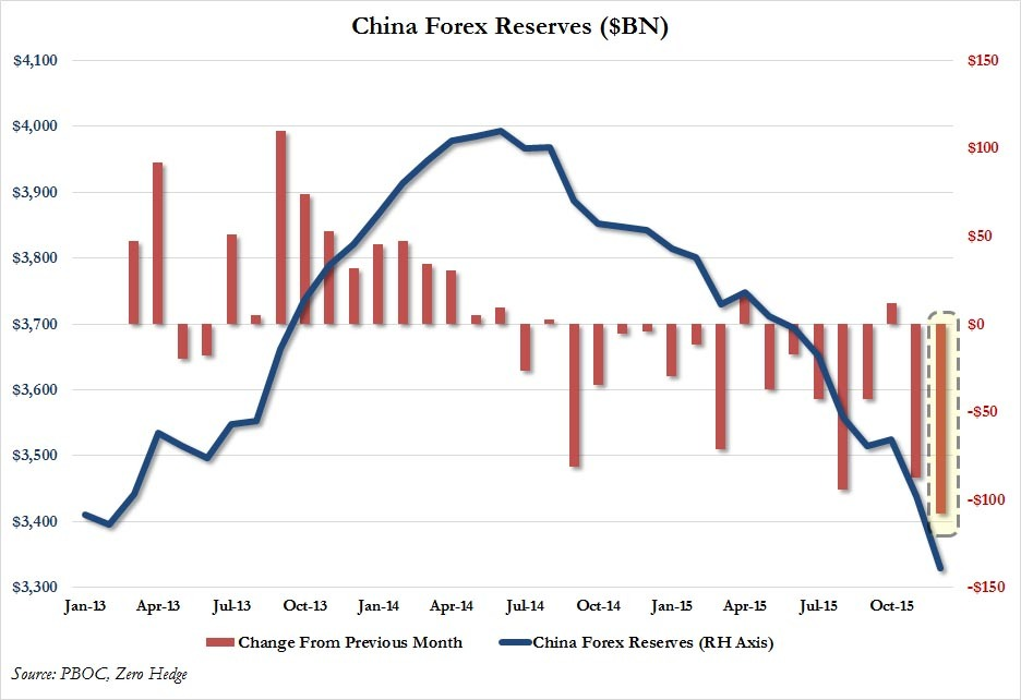 China Forex Reserves Dec (1)