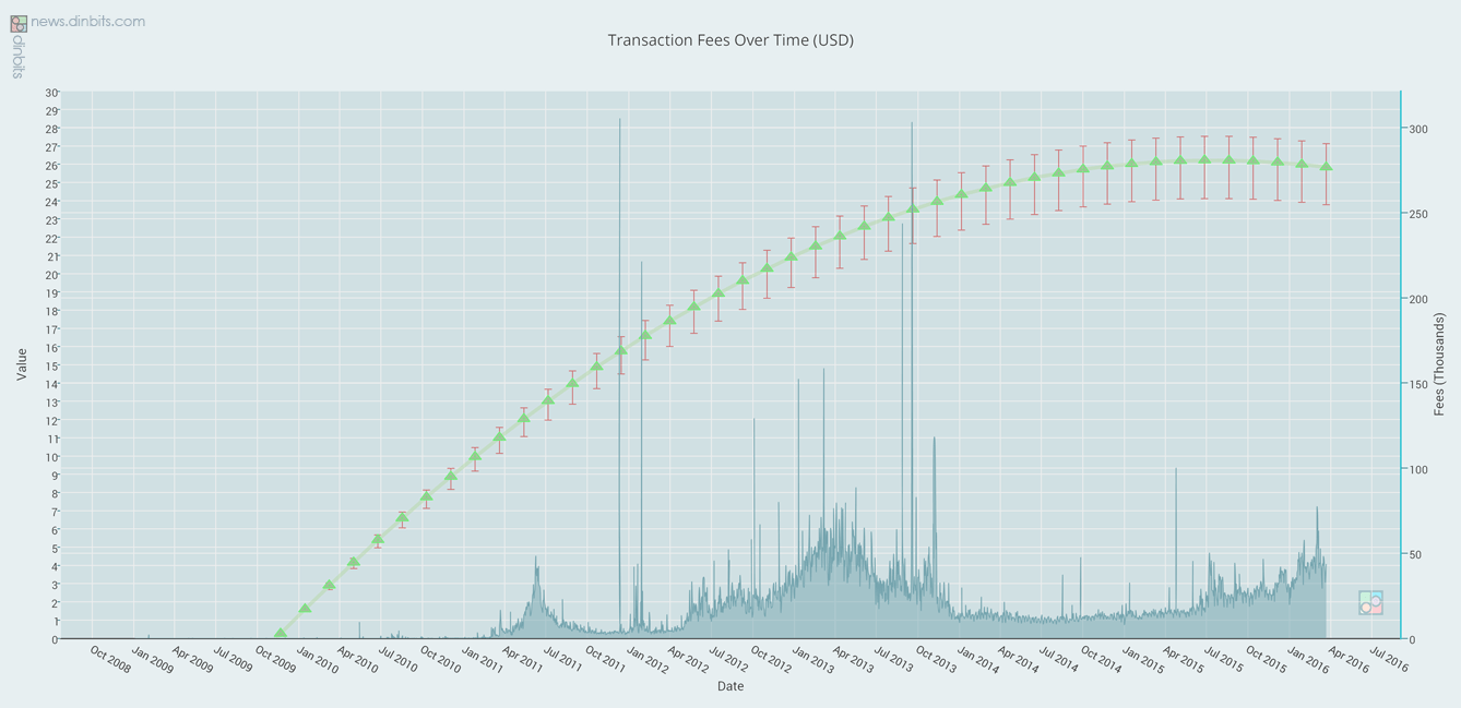 Transaction Fees Over Time (USD) (1)