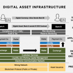 Digital assert infrastructure