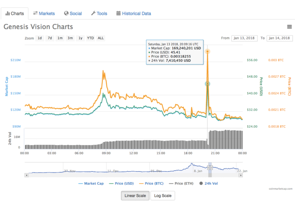 Pump & Dump Cenesis Screen