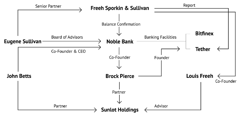 Freeh Spolkin & Sullivan Noble Bank International